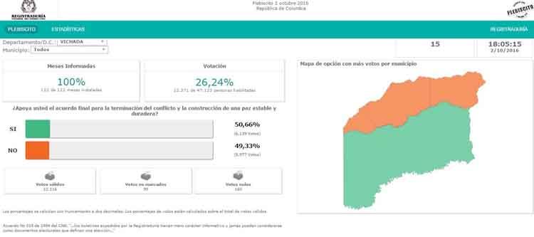asi-quedo-el-mapa-electoral-en-vichada